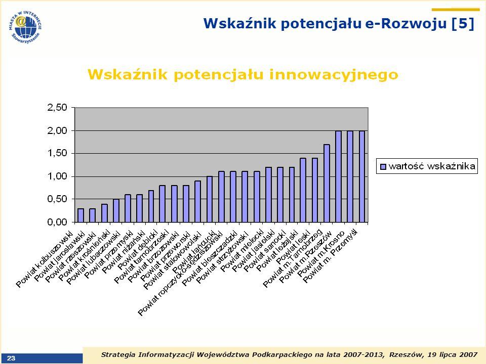Wskaźnik potencjału e-Rozwoju [5]